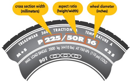 Tire Numbers Meaning >> Are your Porsche tyres the correct size? | NINEAUTO Porsche Service